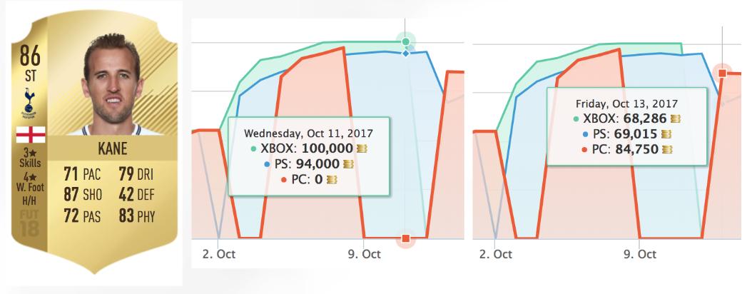 The Short History of FUT Trading
